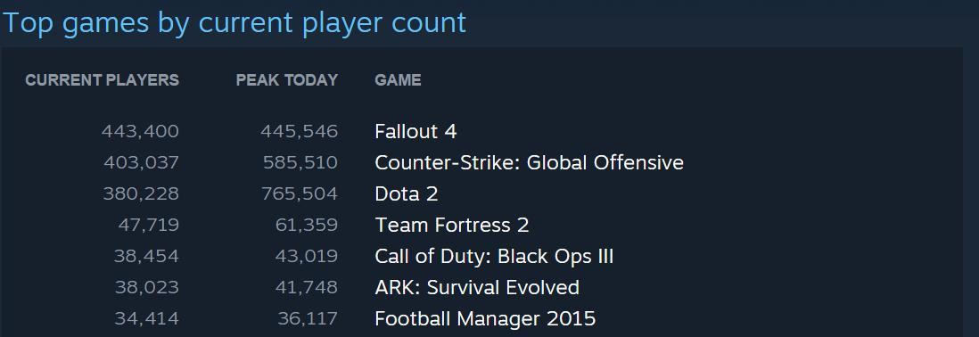 Fallout 4 Steam Charts Launch Day